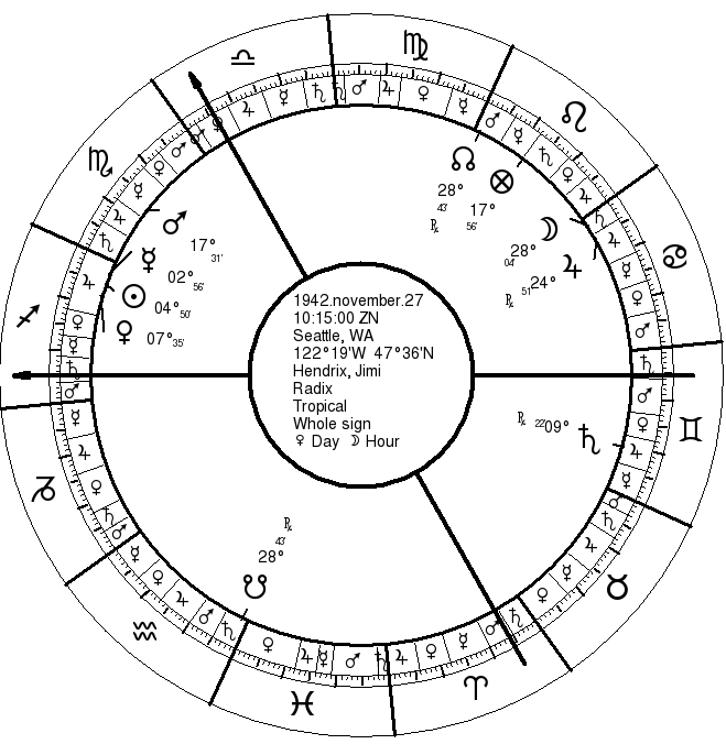 Hendrix Natal Chart