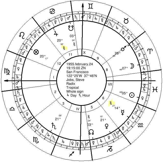 Astrology Of Profession Or Calling 3 Steve Jobs Bill Gates