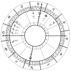 Anonymous Natal Chart