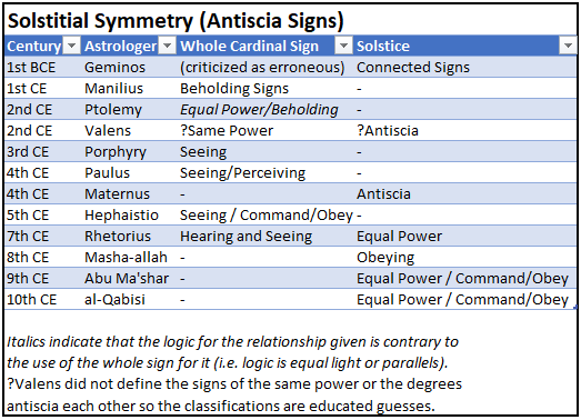 Antiscia Table