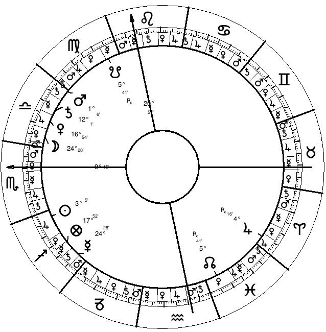 Ilona Staller's Natal Chart