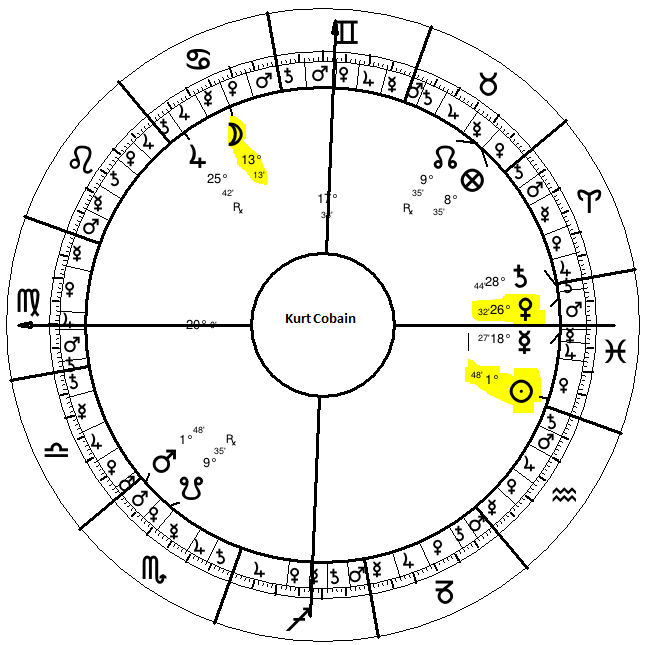 Synastry In Ancient Astrology Bare Basics With Kurt Cobain