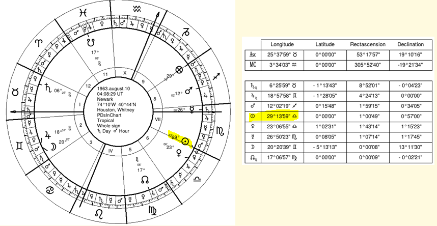 Pds In Chart For Death Of Houston Seven Stars Astrology