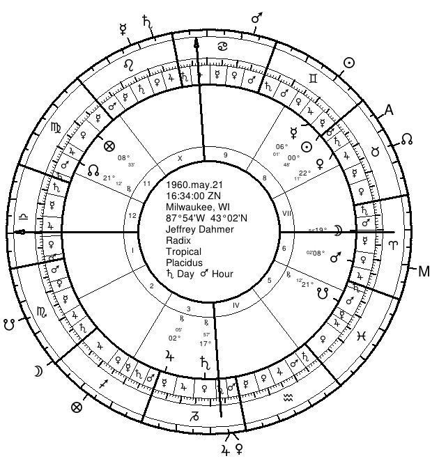 Dahmer's Natal Chart with Twelfth-Parts along Outside of Wheel