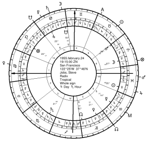 Steve Jobs' Natal Chart with Twelfth-Parts on Outer Wheel
