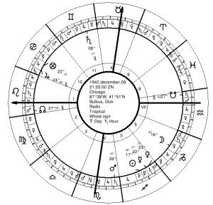 Butkus' Natal Chart