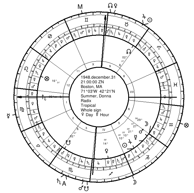 Donna Summer's Natal Chart with Twelfth-Parts
