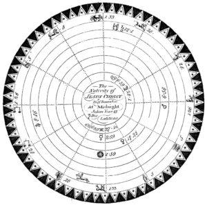 Silby's Jesus Christ Horoscope