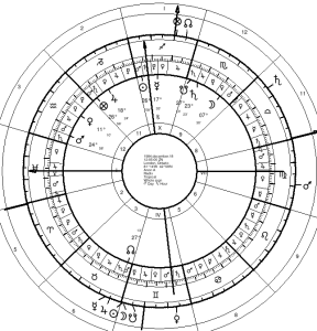 May Transits to Anonymous Chart