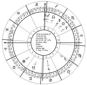 Billy Graham's Natal Chart (Ctrl click to enlarge)