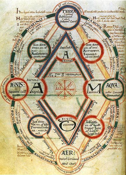 medieval four elements