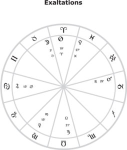 Exaltation Signs and Degres