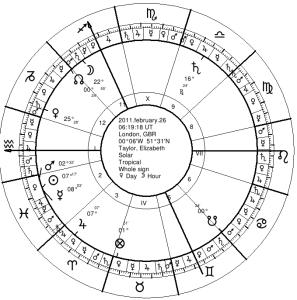 Liz Taylor's 2011 Solar Return (non-precessed)