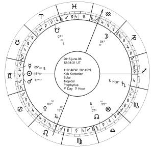 Kerkorian's Final Solar Return
