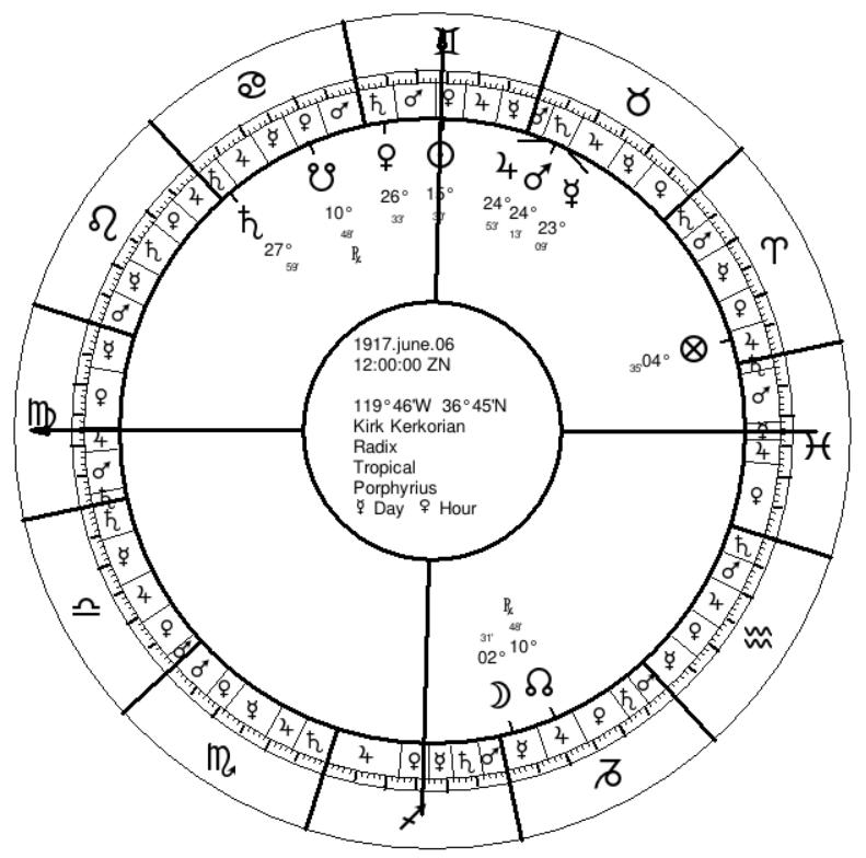 Kirk Kerkorian's Natal Chart