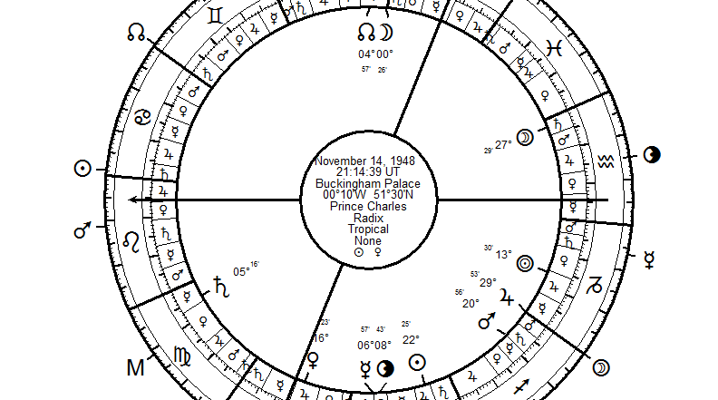 Astrology With Free Software Valens Is The Best Morinus Yet