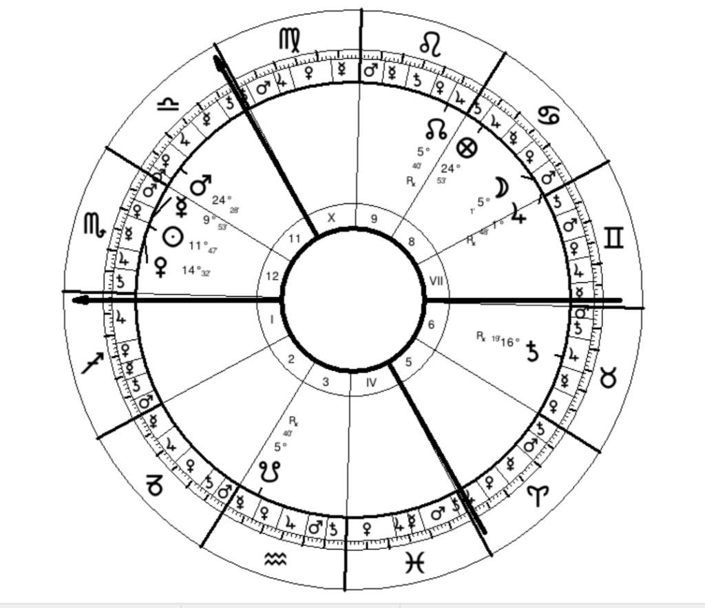 Jimi Hendrix Sidereal Natal Chart (Lahiri Ayanamsha)