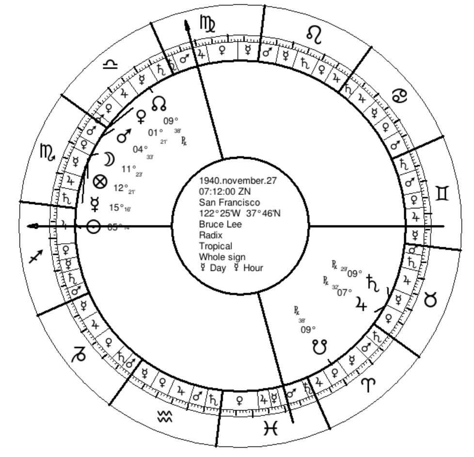 Bruce Lee's Natal Chart