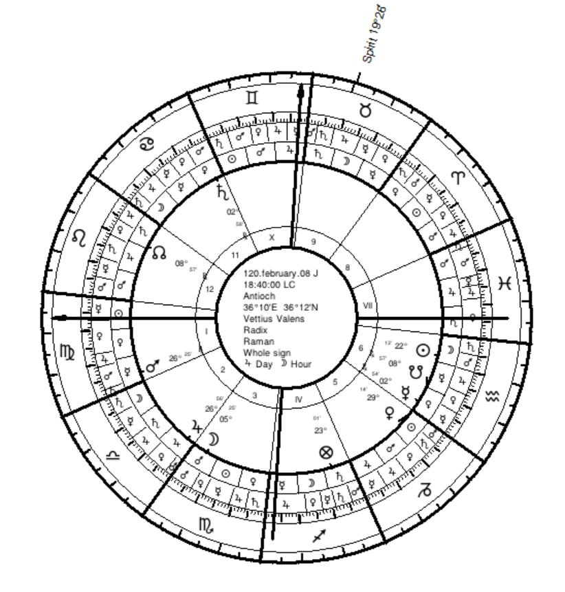 Vetttius Valens Birth Chart - Raman